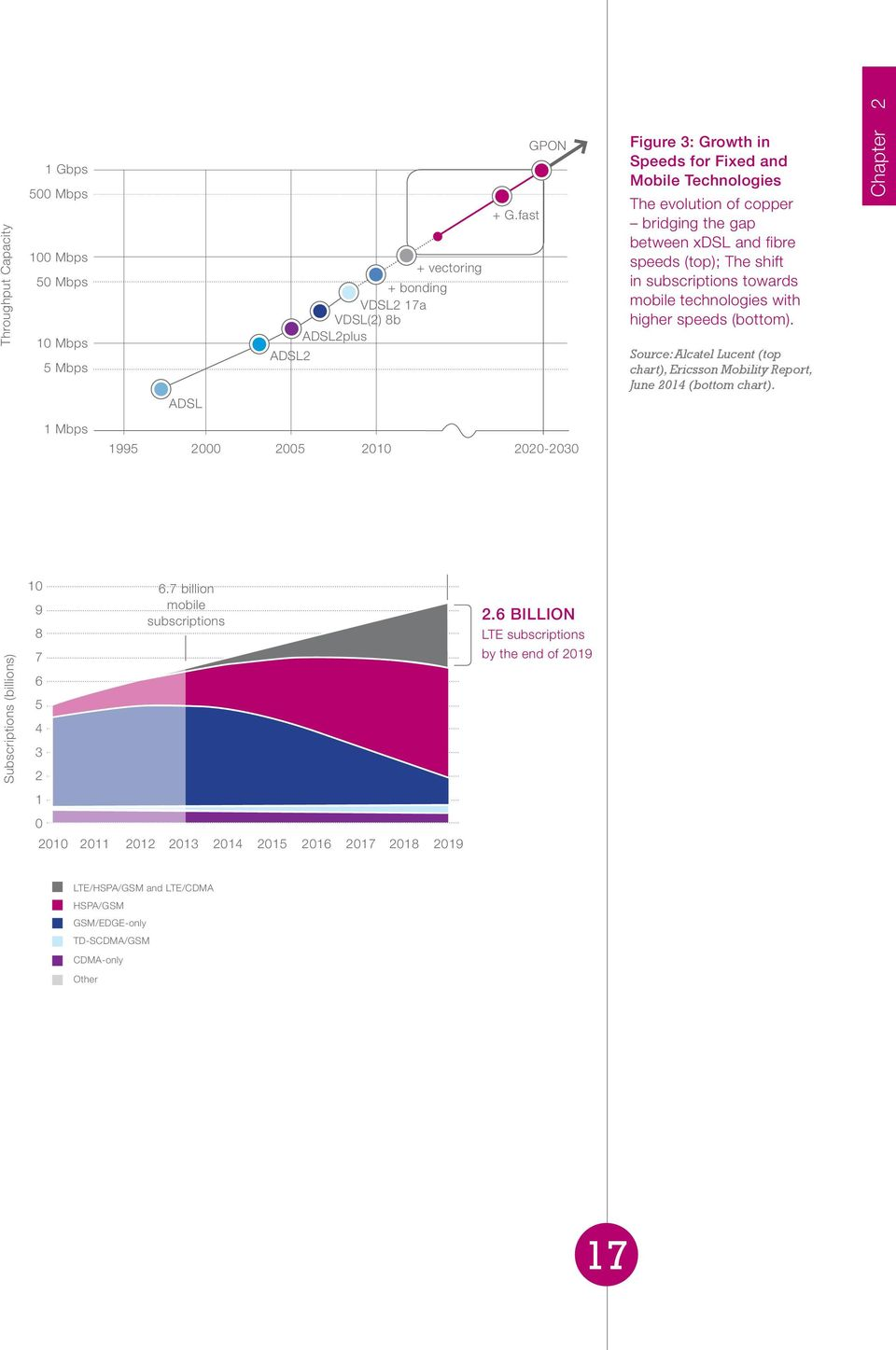 technologies with higher speeds (bottom). Source: Alcatel Lucent (top chart), Ericsson Mobility Report, June 2014 (bottom chart). Chapter 2 1 Mbps 1995 2000 2005 2010 2020-2030 10 9 8 6.