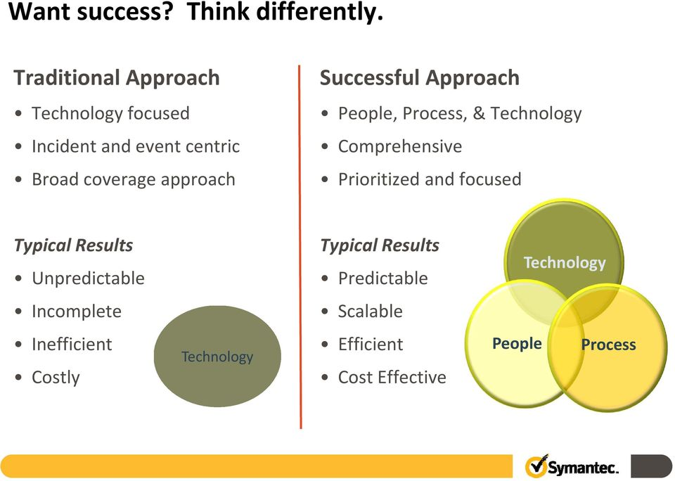 Successful Approach People, Process, & Technology Comprehensive Prioritized and focused
