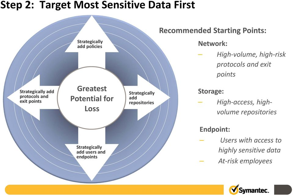 Greatest Potential for Loss Strategically add repositories Storage: High access, highvolume