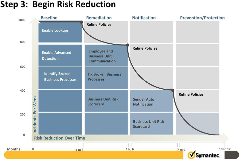 Identify Broken Business Processes Fix Broken Business Processes 400 200 0 Incidents Per Week Risk Reduction Over