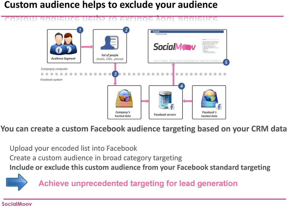 Create a custom audience in broad category targeting Include or exclude this custom
