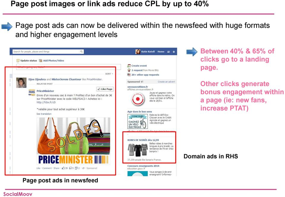 Between 40% & 65% of clicks go to a landing page.