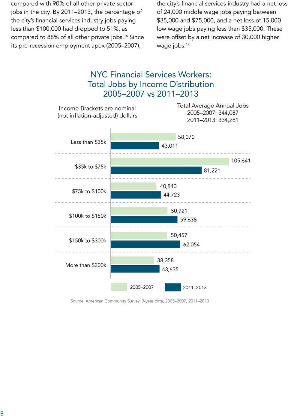 16 Since its pre-recession employment apex (2005 2007), the city s financial services industry had a net loss of 24,000 middle wage jobs paying between $35,000 and $75,000, and a net loss of 15,000