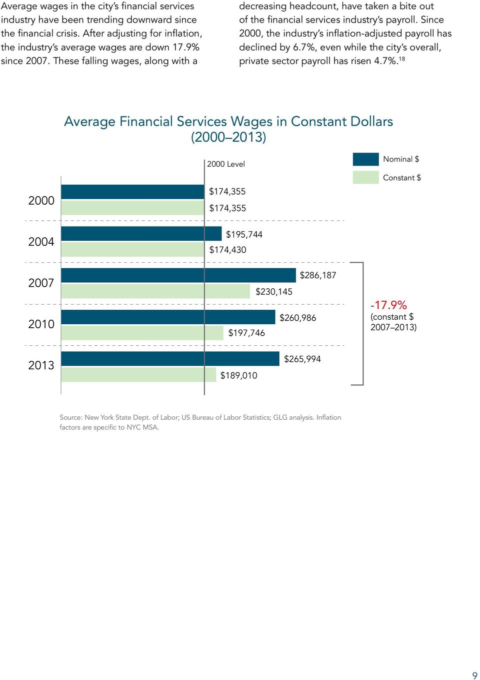 7%, even while the city s overall, private sector payroll has risen 4.7%. 18 Average Financial Services Wages in Constant Dollars (2000 2013) 2000 2000 Level $174,355 $174,355 Nominal $ Constant $ 2004 2007 2010 $195,744 $174,430 $286,187 $230,145 $260,986 $197,746-17.