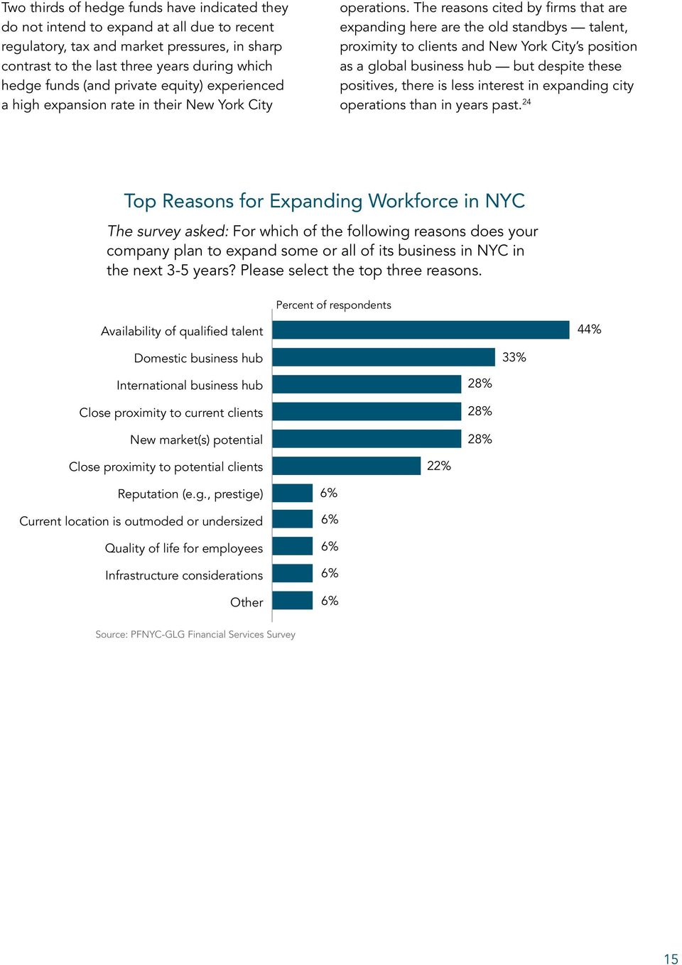 The reasons cited by firms that are expanding here are the old standbys talent, proximity to clients and New York City s position as a global business hub but despite these positives, there is less
