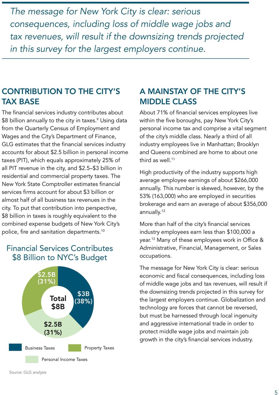 9 Using data from the Quarterly Census of Employment and Wages and the City s Department of Finance, GLG estimates that the financial services industry accounts for about $2.