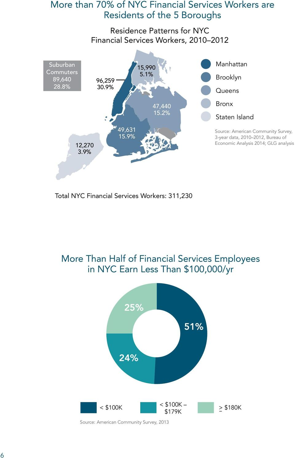 9% Source: American Community Survey, 3-year data, 2010 2012, Bureau of Economic Analysis 2014; GLG analysis Total NYC Financial Services Workers: