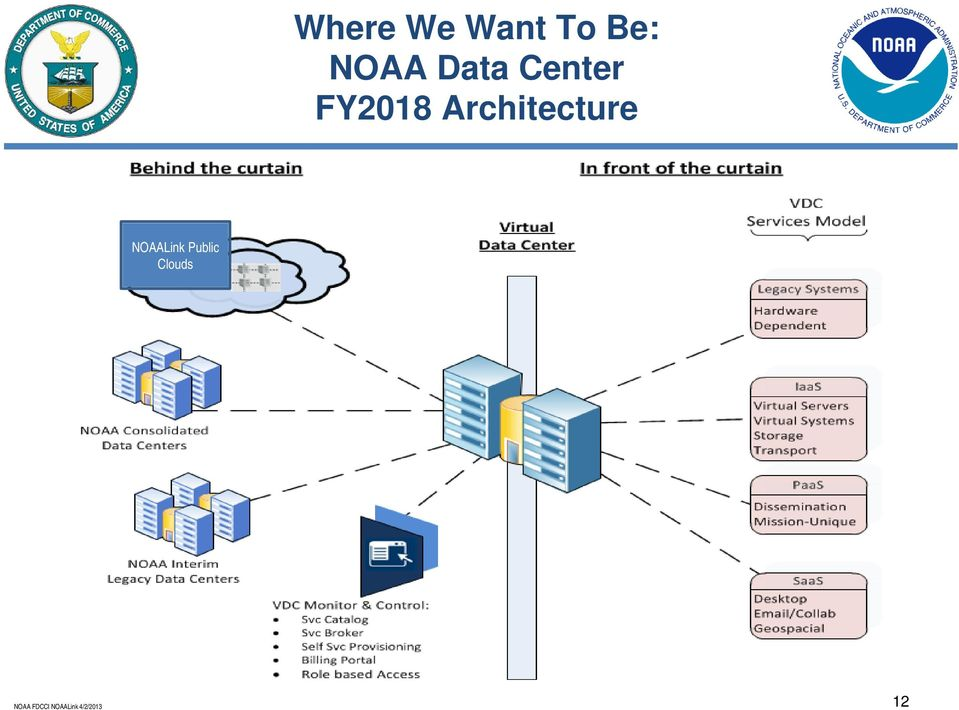 FY2018 Architecture