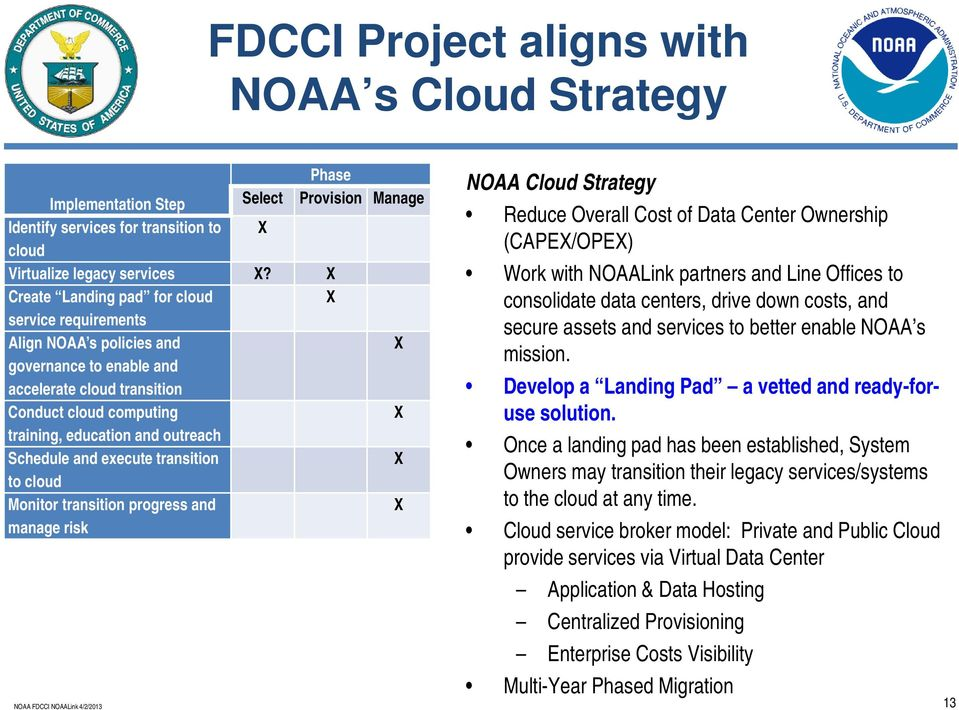 Schedule and execute transition X to cloud Monitor transition progress and manage risk X NOAA Cloud Strategy Reduce Overall Cost of Data Center Ownership (CAPEX/OPEX) Work with NOAALink partners and