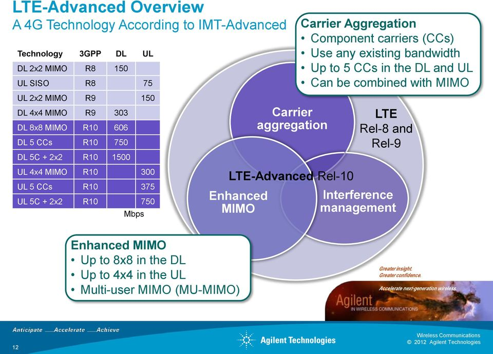 Up to 5 CCs in the DL and UL Can be combined with MIMO LTE Rel-8 and Rel-9 UL 4x4 MIMO R10 300 UL 5 CCs R10 375 UL 5C + 2x2 R10 750 Mbps LTE-Advanced