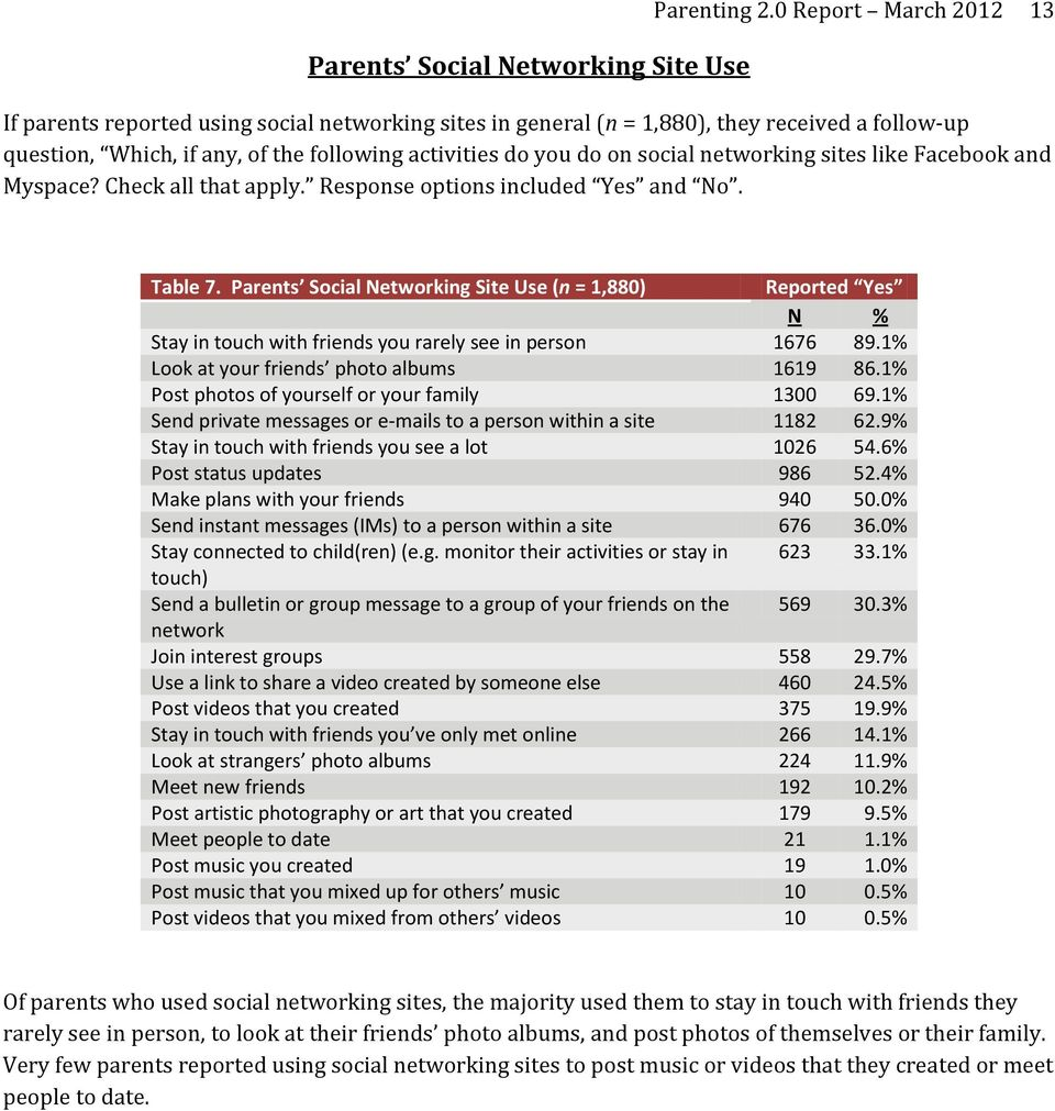 networking sites like Facebook and Myspace? Check all that apply. Response options included Yes and No. Table 7.