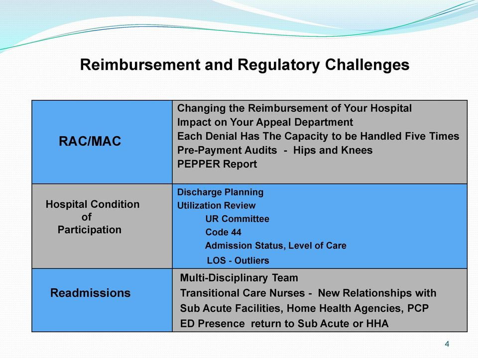 Readmissions Discharge Planning Utilization Review UR Committee Code 44 Admission Status, Level of Care LOS - Outliers