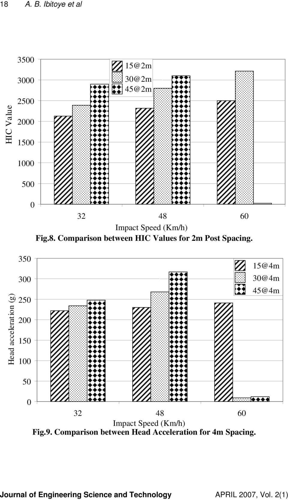 48 60 Impact Speed (Km/h) Fig.8. Comparison between HIC Values for 2m Post Spacing.
