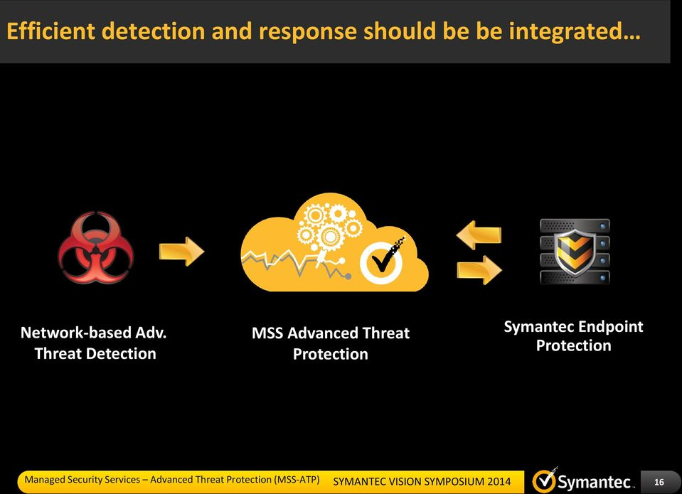Adv. Threat Detection MSS Advanced