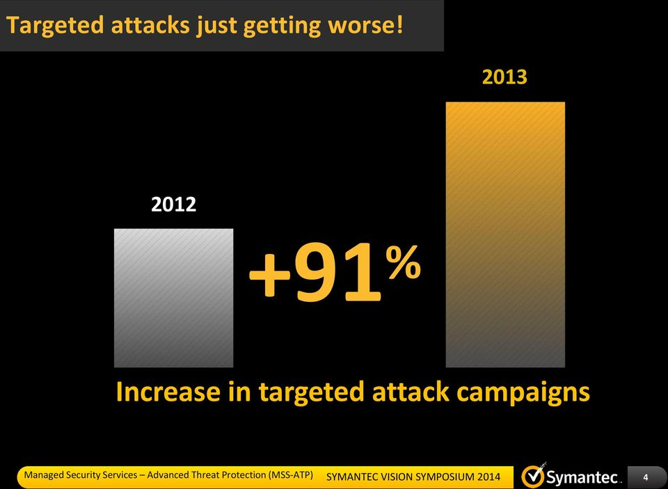 attack campaigns Source: Symantec