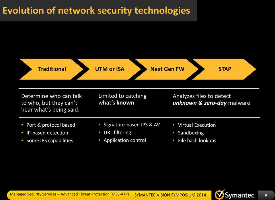 Port & protocol based IP-based detection Some IPS capabilities Limited to catching what s known