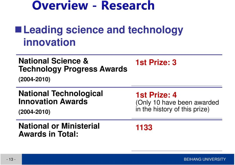(2004-2010) National or Ministerial Awards in Total: 1st Prize: 3 1st