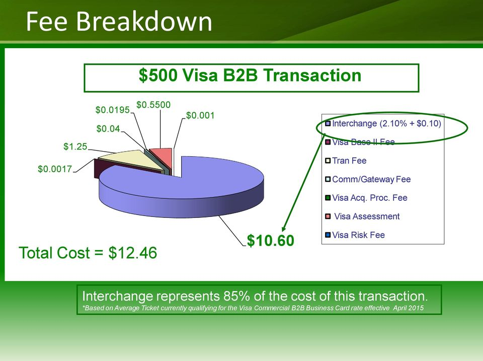Fee Visa Assessment Visa Risk Fee Interchange represents 85% of the cost of this transaction.