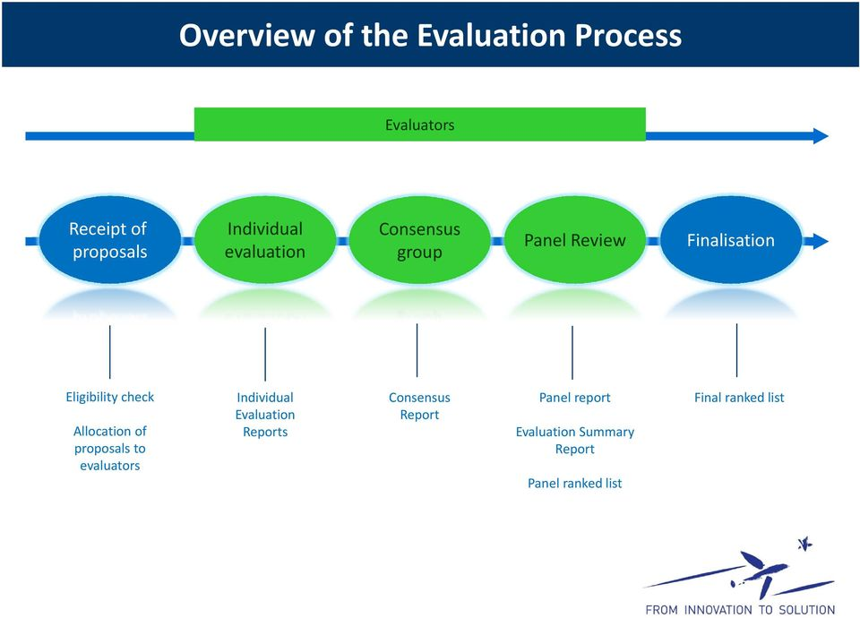 check Allocation of proposals to evaluators Individual Evaluation Reports
