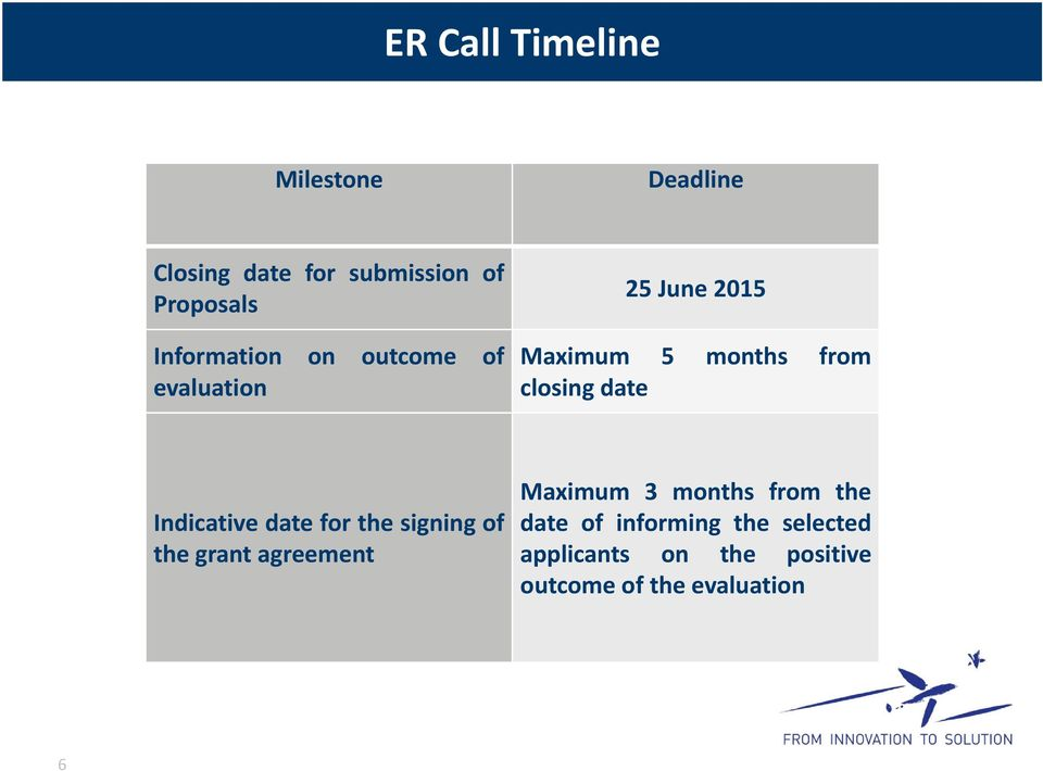 date Indicative date for the signing of the grant agreement Maximum 3 months from