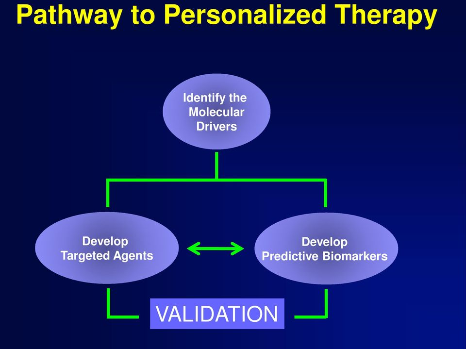 Develop Targeted Agents Develop