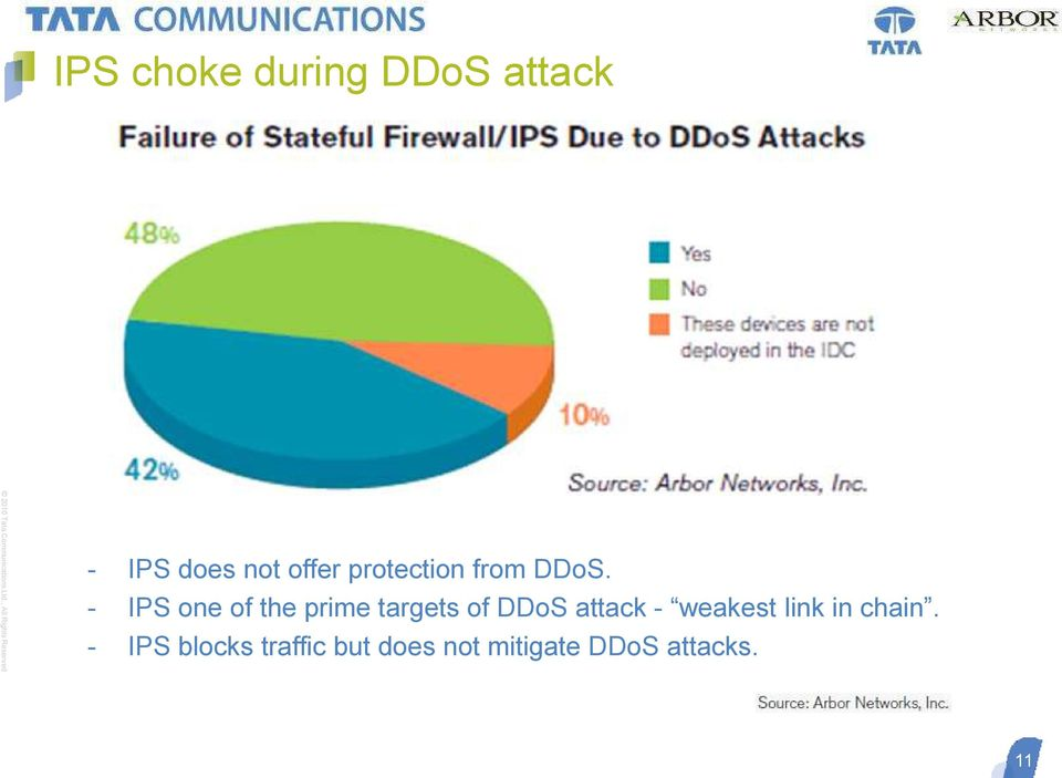 - IPS one of the prime targets of DDoS attack -