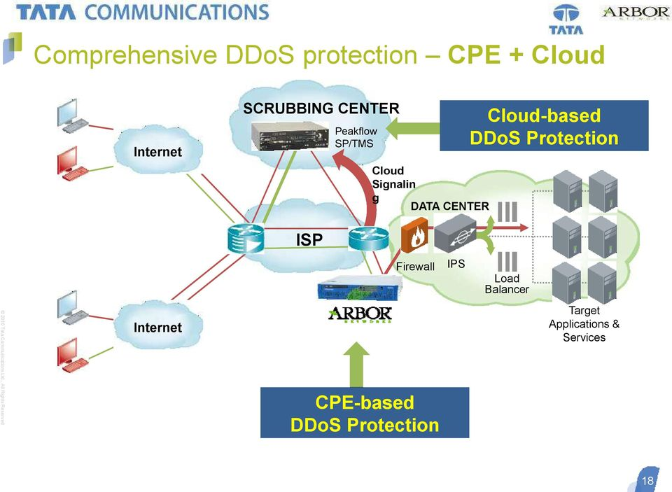 CENTER Cloud-based DDoS Protection ISP Firewall IPS Load