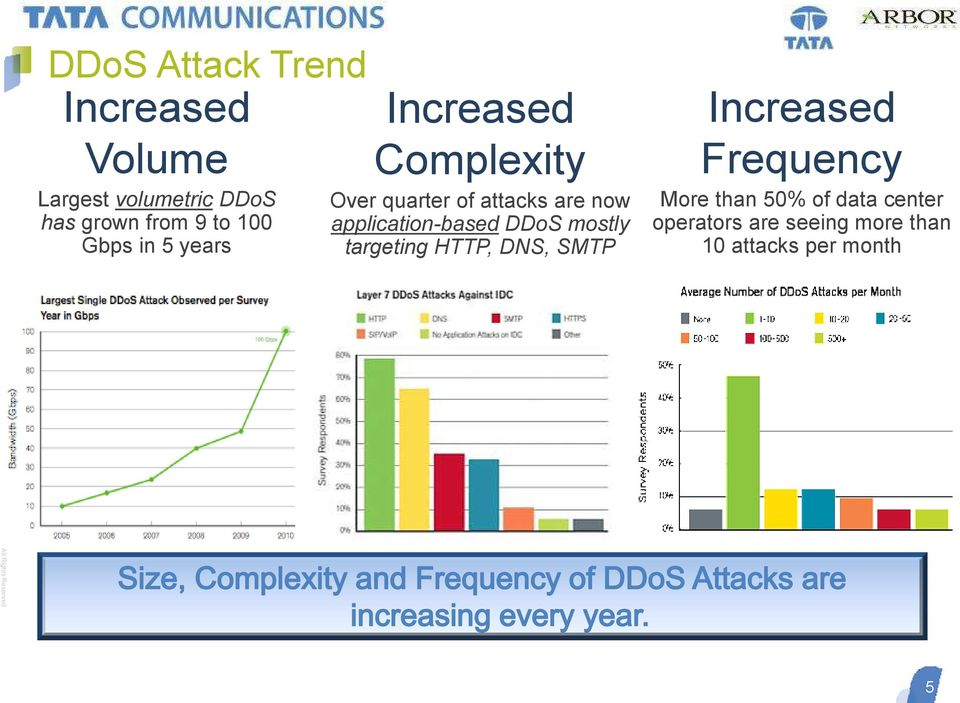 application-based DDoS mostly targeting HTTP, DNS, SMTP Increased Frequency