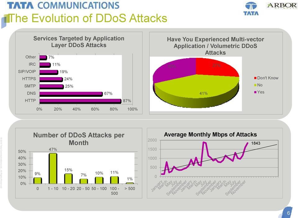 41% 27% Don't Know No Yes 0% 20% 40% 60% 80% 100% 50% 40% 30% 20% 10% 0% Number of DDoS Attacks per Month 9% 47%
