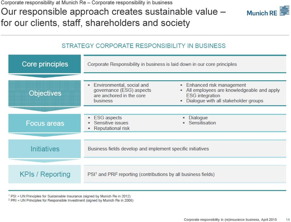 responsible approach creates sustainable