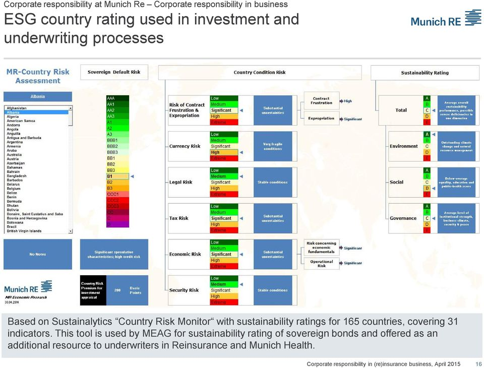 ratings for 165 countries, covering 31 indicators.