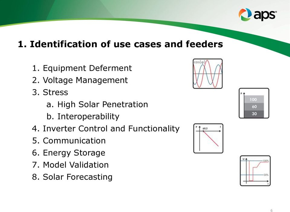 High Solar Penetration b. Interoperability 4.