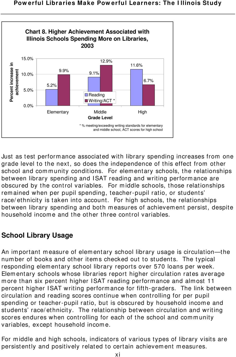 7% * % meeting/exceeding writing standards for elementary and middle school, ACT scores for high school Just as test performance associated with library spending increases from one grade level to the