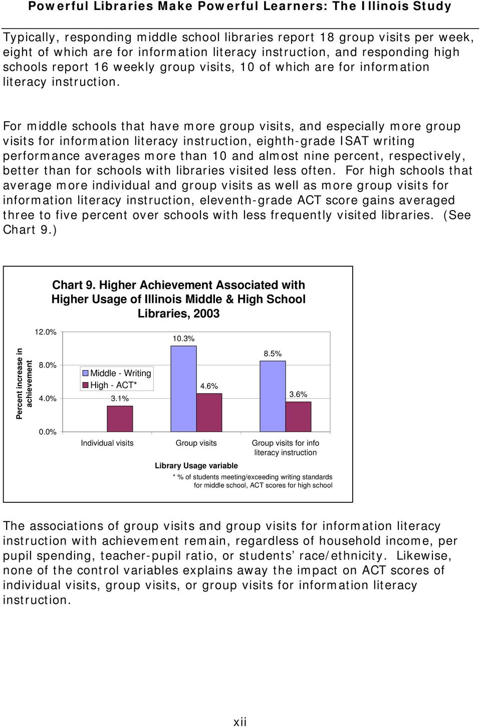 For middle schools that have more group visits, and especially more group visits for information literacy instruction, eighth-grade ISAT writing performance averages more than 10 and almost nine