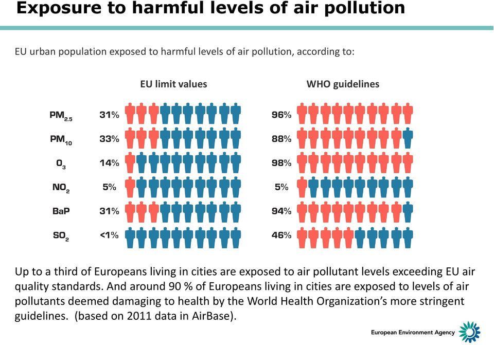 exceeding EU air quality standards.