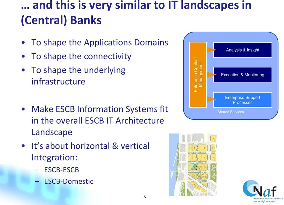 IT Architecture Landscape It s about horizontal & vertical Integration: ESCB-ESCB ESCB-Domestic Enterprise