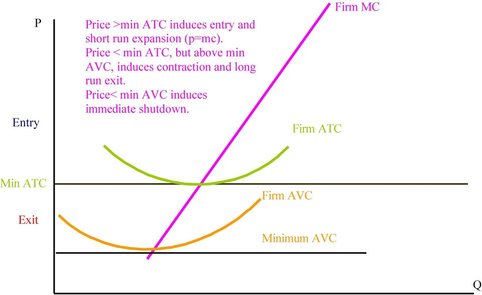 Price < min ATC, but above min AVC, induces contraction and