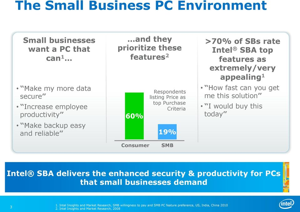 How fast can you get me this solution I would buy this today Consumer SMB Intel SBA delivers the enhanced security & productivity for PCs that small businesses