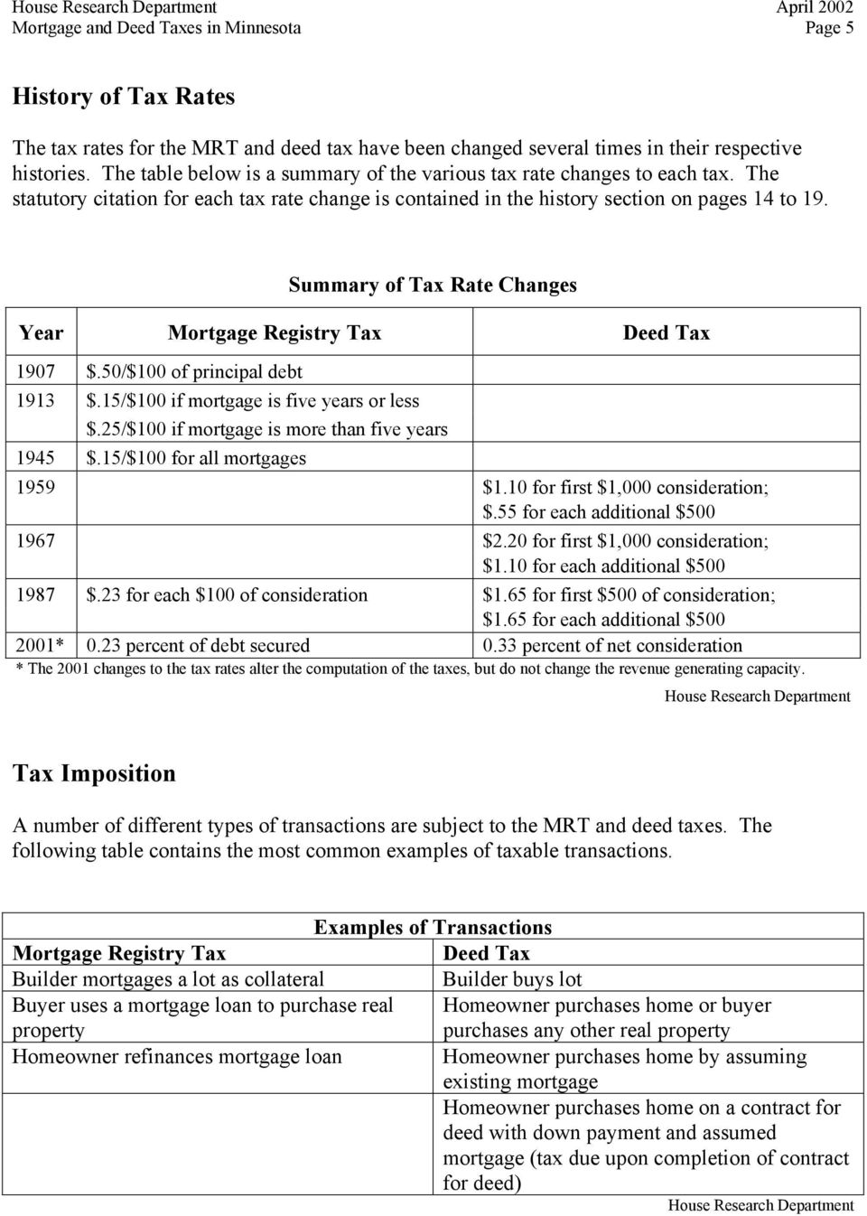 Summary of Tax Rate Changes Year Mortgage Registry Tax Deed Tax 1907 $.50/$100 of principal debt 1913 $.15/$100 if mortgage is five years or less $.25/$100 if mortgage is more than five years 1945 $.