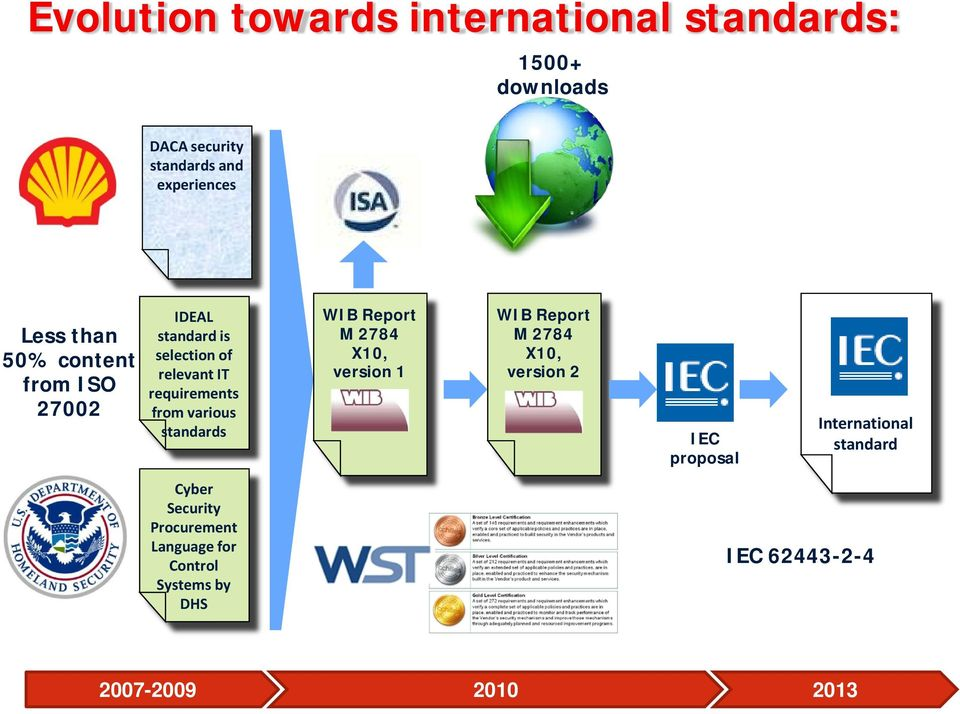 standards WIB Report M 2784 X10, version 1 WIB Report M 2784 X10, version 2 IEC proposal International