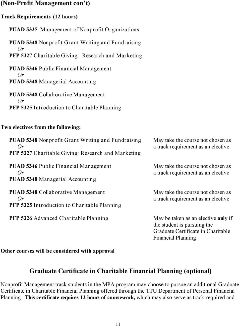 following: PUAD 5348 Nonprofit Grant Writing and Fundraising Or PFP 5327 Charitable Giving: Research and Marketing PUAD 5346 Public Financial Management Or PUAD 5348 Managerial Accounting PUAD 5348