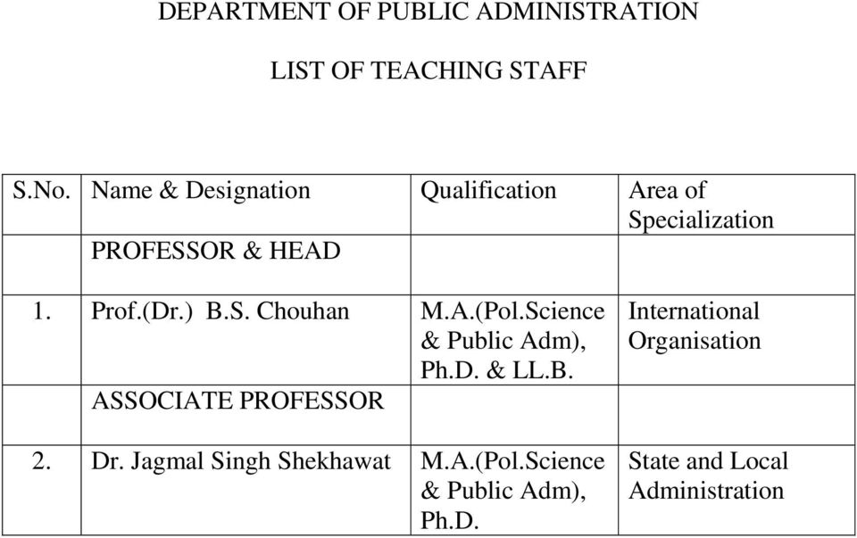 S. Chouhan M.A.(Pol.Science & Public Adm), Ph.D. & LL.B. ASSOCIATE PROFESSOR 2. Dr.