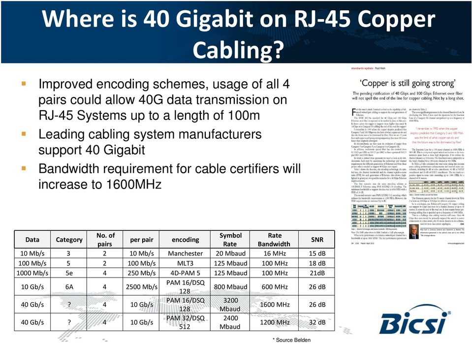 Bandwidth requirement for cable certifiers will increase to 1600MHz Data Category No.