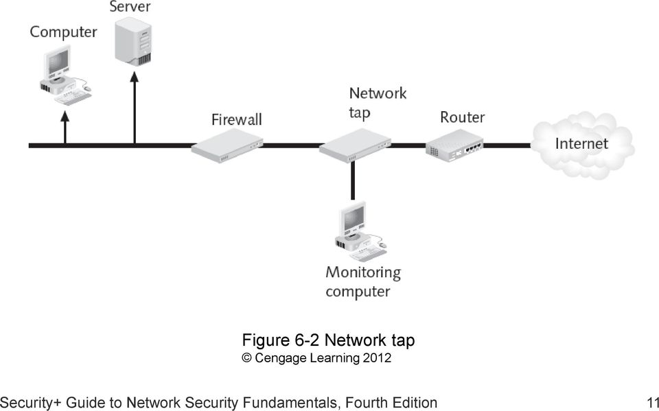 Security+ Guide to Network