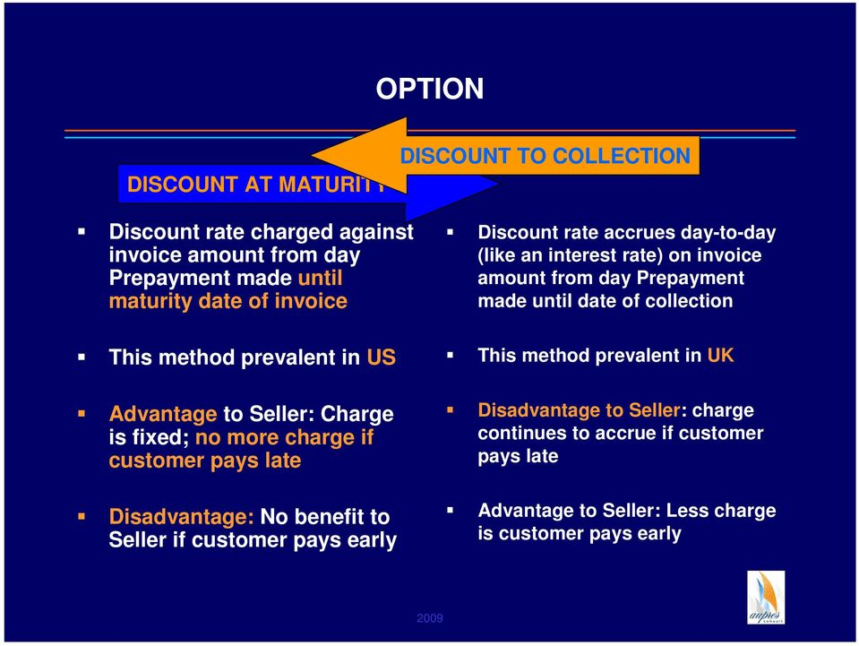 customer pays early Discount rate accrues day-to-day (like an interest rate) on invoice amount from day Prepayment made until date of collection