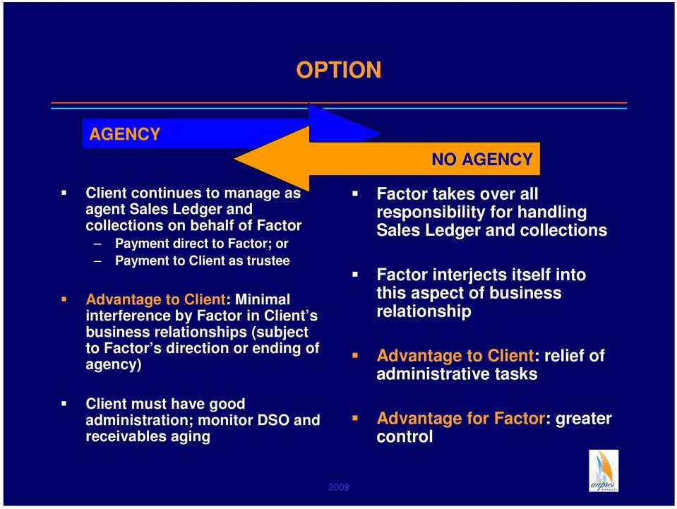 must have good administration; monitor DSO and receivables aging NO AGENCY Factor takes over all responsibility for handling Sales Ledger and collections