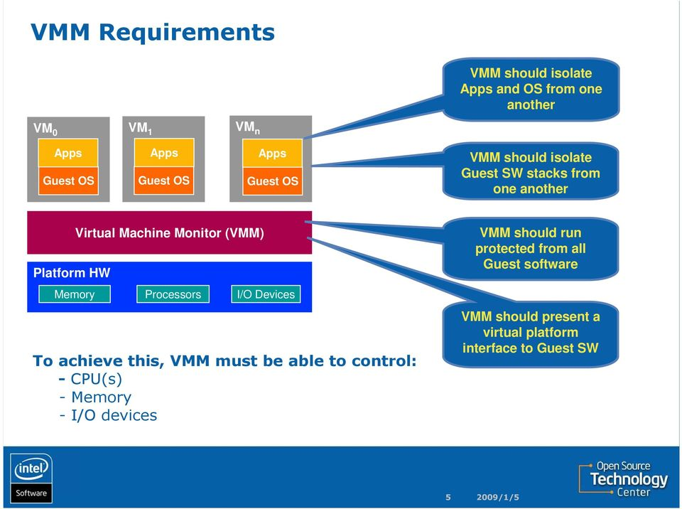 (VMM) Memory Processors I/O Devices To achieve this, VMM must be able to control: - CPU(s) - Memory - I/O