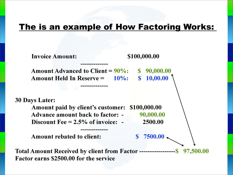 00 ------------- 30 Days Later: Amount paid by client s customer: $100,000.00 Advance amount back to factor: - 90,000.