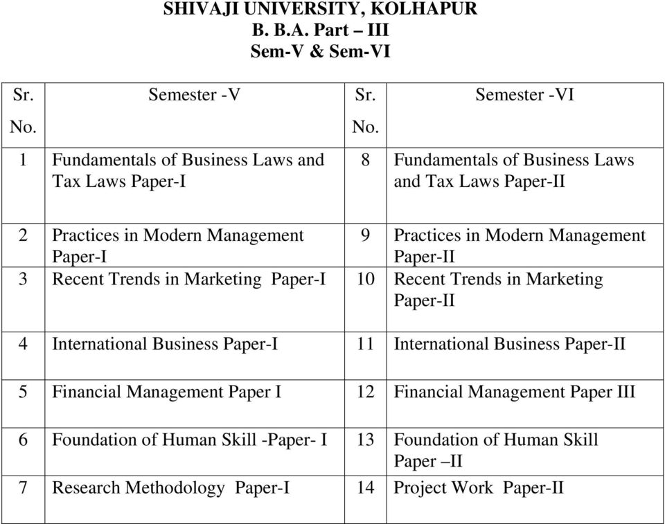 Semester -VI 8 Fundamentals of Business Laws and Tax Laws Paper-II 2 Practices in Modern Management Paper-I 9 Practices in Modern Management Paper-II 3