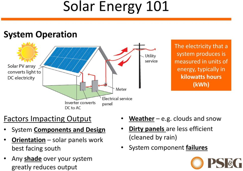 Orientation solar panels work best facing south Any shade over your system greatly reduces output